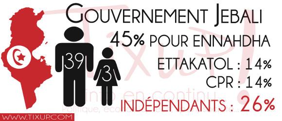 Tunisie Gouvernement