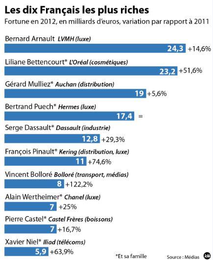 infographie-les-10-francais-les-plus-riches-10950263ucquh
