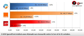 Le bilan des débits en 2G 3G et 4G