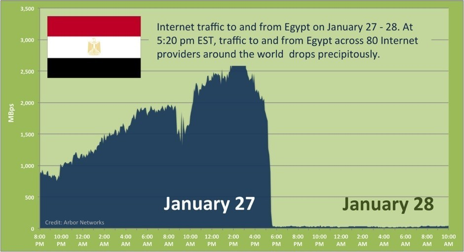 Égypte Internet Blackout
