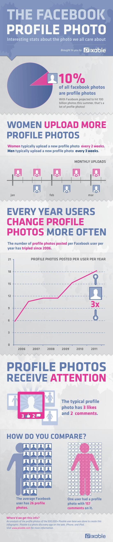 Statistiques de l'utilisation des photos sur Facebook