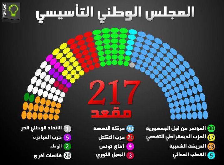 Répartition des sièges de l'Assemblée Nationale Constituante